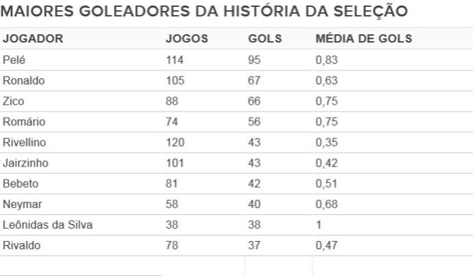 Tabela - Artilheiros Seleção (Foto: Editoria de Arte)