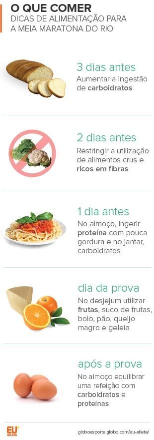 Info Nutricao MeiaMaratona (Foto: EuAtleta)