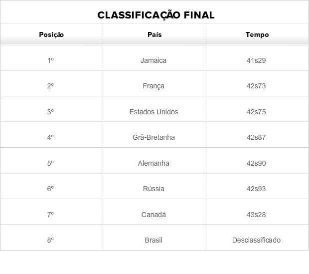 Tabela revezamento feminino atletismo (Foto: Globoesporte.com)