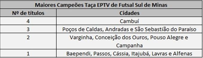 Campeões da Taça EPTV de Futsal Sul de Minas (Foto: Arte Globoesporte.com)
