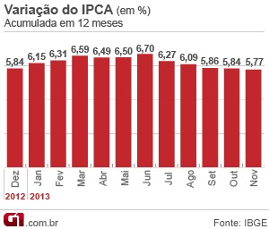 IPCA novembro 2013 acumulado (Foto: Editoria de Arte/G1)