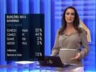 Ibope, votos válidos: Eunício tem 50%, e Camilo, 44%