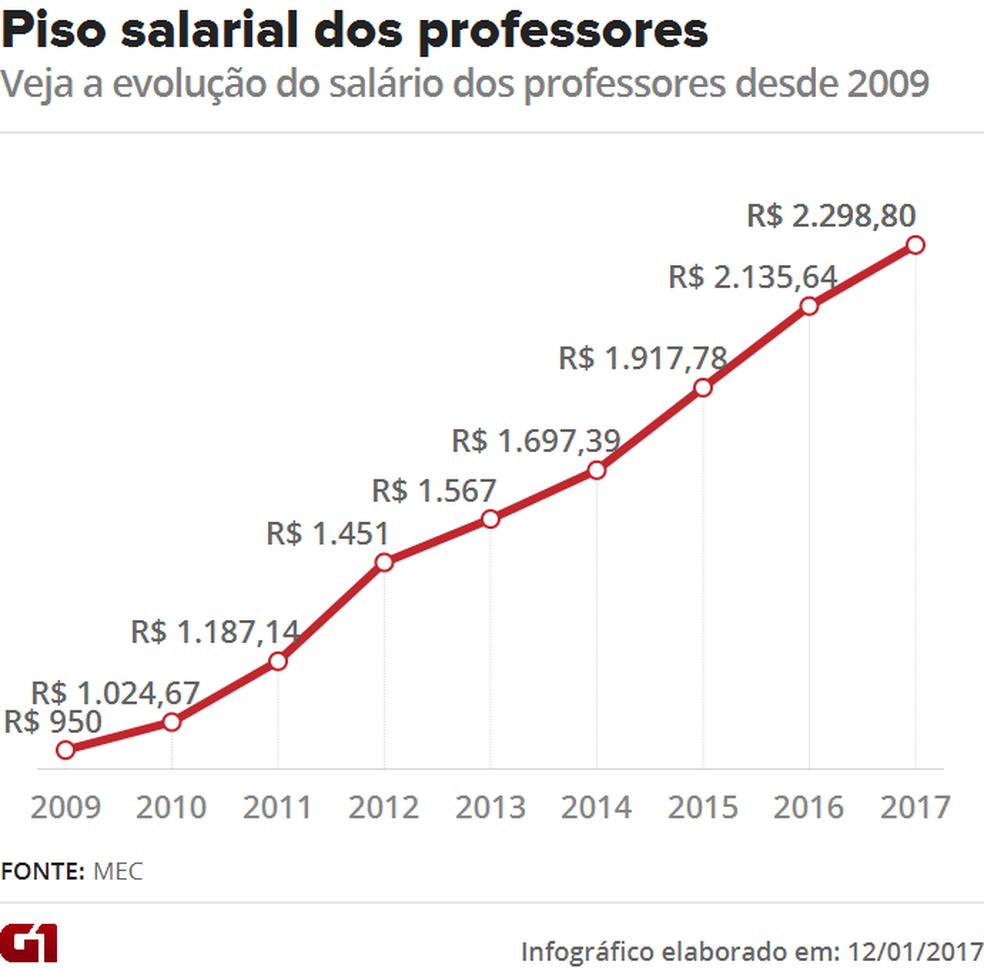 Reajuste no piso do magistério deve impactar cofres em R$1,2 bilhão