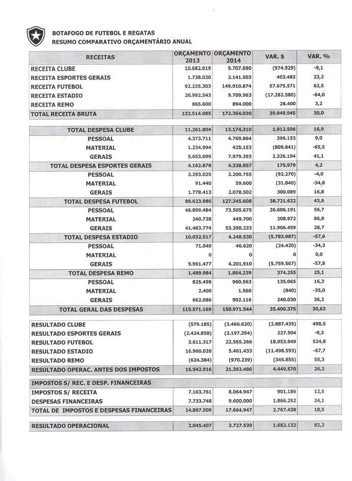 Orçamento Botafogo (Foto: Divulgação)