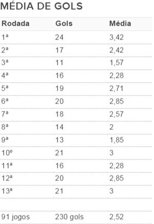 gauchao, tabela, média de gols, rodada, 2016 (Foto: Reprodução)