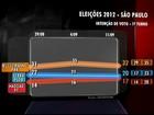 Russomanno tem 32%, Serra, 20% e Haddad, 17%, aponta Datafolha