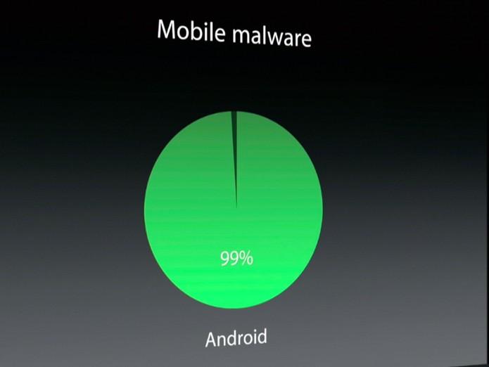 De acordo com Tom Cook, 99% dos malwares atacam o sistema Android (Foto: Reprodução/Apple)
