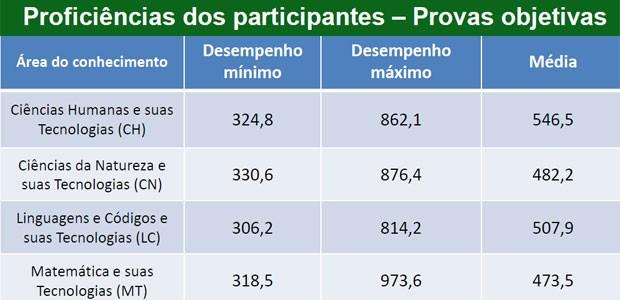 Notas mínimas e máximas das provas objetivas do Enem 2014 (Foto: Reprodução/Inep)