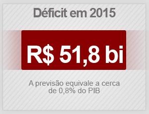 meta fiscal (Foto: G1)
