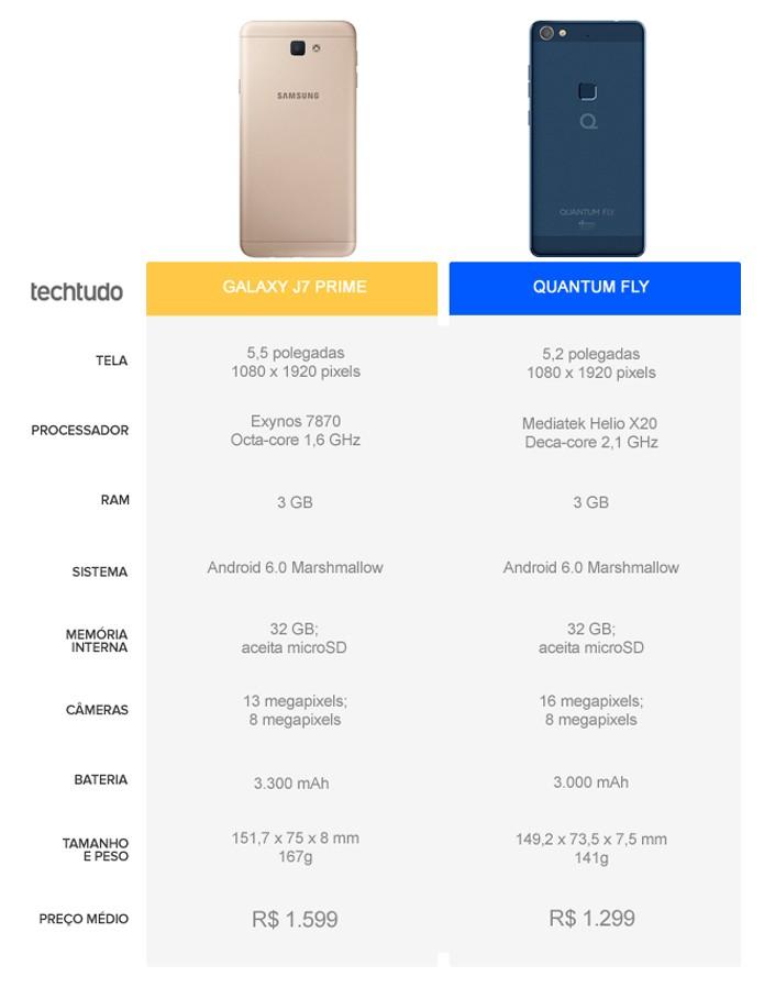 Tabela comparativa entre o Galaxy J7 Prime e o Quantum Fly (Foto: Arte/TechTudo)
