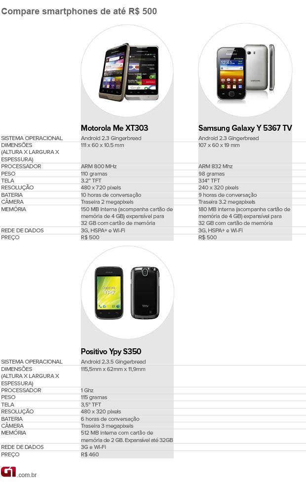 Confira análise de smartphones de até R$ 500 (Foto: Arte/G1)