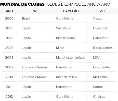 Tabela Sedes Campeões Mundiais (Foto: Editoria de Arte)