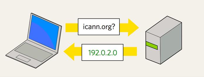 Típica conexão DNS entre máquina e sites armazenados em servidores online (Foto: Reprodução/ICANN)