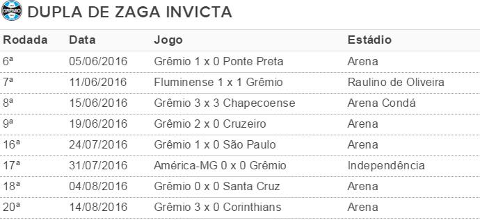 Tabela Pedro Geromel Wallace Reis Grêmio (Foto: Reprodução)