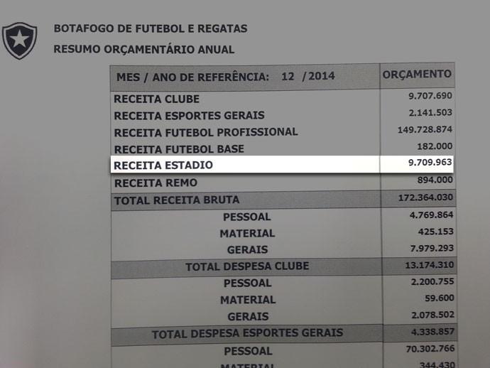 Orçamento Receita Estádio Botafogo (Foto: Reprodução)