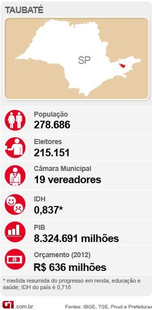 Eleições 2012 em Taubaté  (Foto: Giuliano Siqueira)