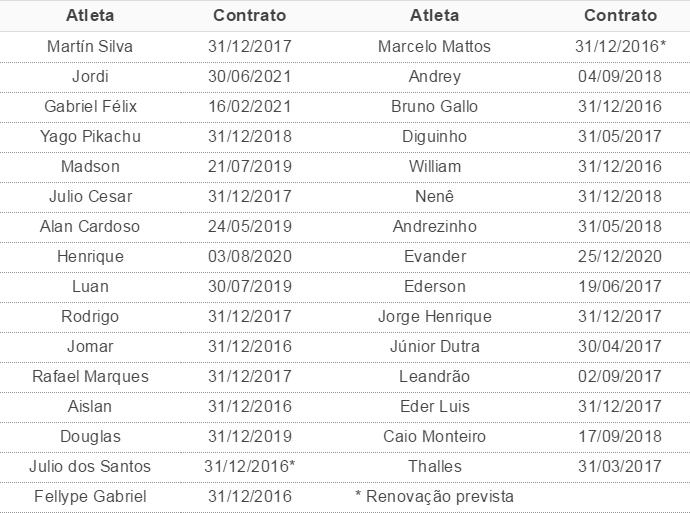Tabela contratos Vasco (Foto: GloboEsporte.com)