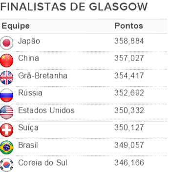 classificados para a final do Mundial e para as Olimpíadas (Foto: Fonte: FIG)
