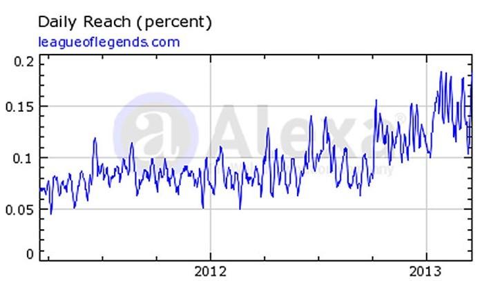 Popularidade do jogo cresce ano após ano (Foto: Reprodução / Alexa)