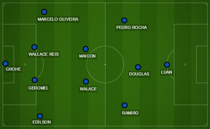 Grêmio x São Paulo campinho (Foto: Reprodução)