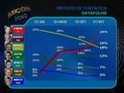 Elmano tem 24%, Roberto 19%,  Moroni 18%, Heitor 13%, diz Datafolha
