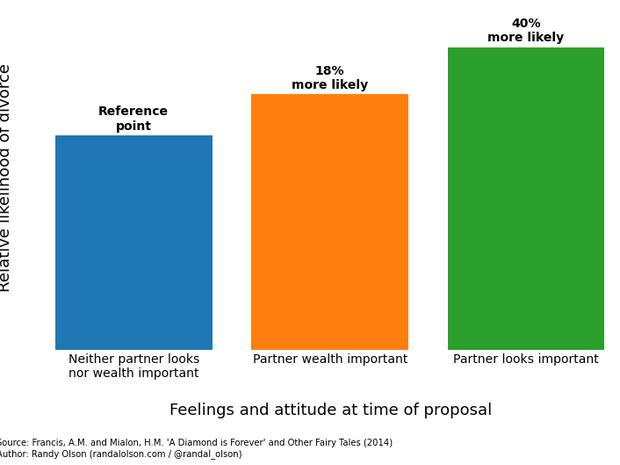 Se você se casou valorizando demais a aparência ou o dinheiro do parceiro, chances são de que vocês não ficarão juntos muito tempo (Foto: Randal Olson)