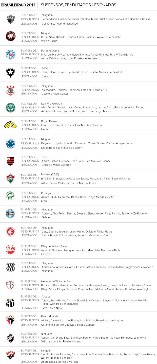 Info Suspensos, Lesionados e convocados 29/11 (Foto: Editoria de arte / Globoesporte.com)