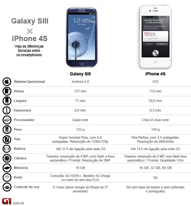 Samsung Galaxy S3 versus iPhone 4S (Foto: Arte)