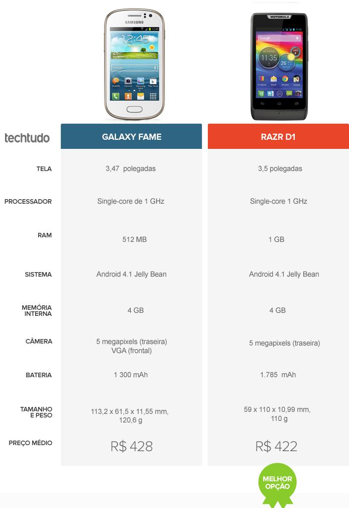 Comparativo Galaxy Fame e Razr D1 (Foto: Arte/ TechTudo)