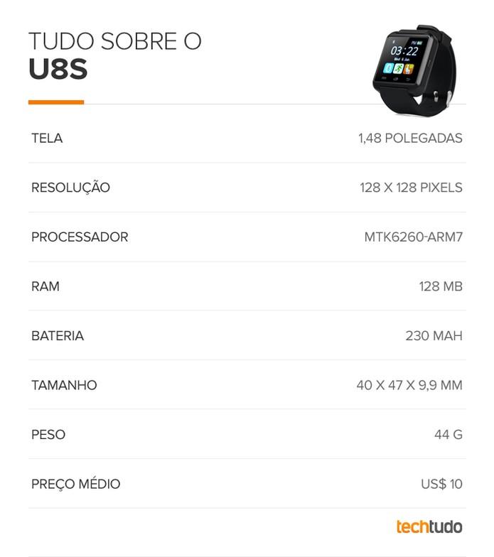 Tabela de especificações técnicas do U8S (Foto: Arte/TechTudo)