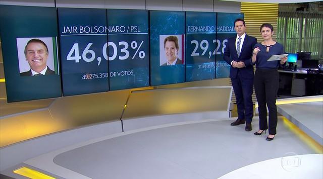 Jair Bolsonaro (PSL) e Fernando Haddad (PT) disputam o 2º turno para presidência