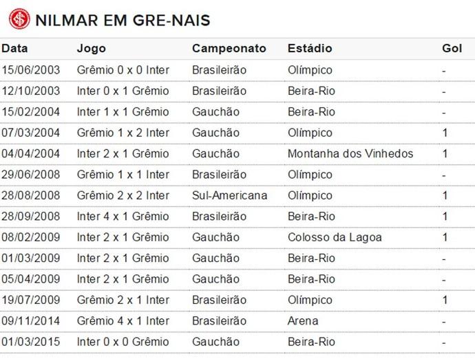 Nilmar tabela gols Inter (Foto: Reprodução)