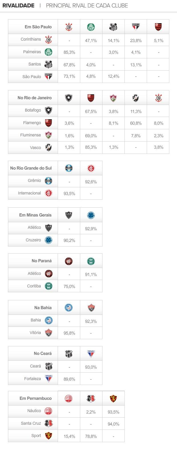 INFO Rivalidade Clubes do Brasil (Foto: Editoria de arte / Globoesporte.com)