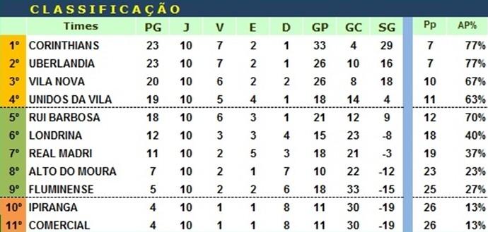 Classificação da Série A da LDC até a 12ª rodada (Foto: Divulgação / LDC)
