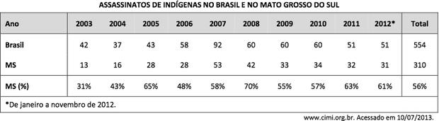 Tabela sobre assassinato de indígenas (Foto: Reprodução/Fuvest)