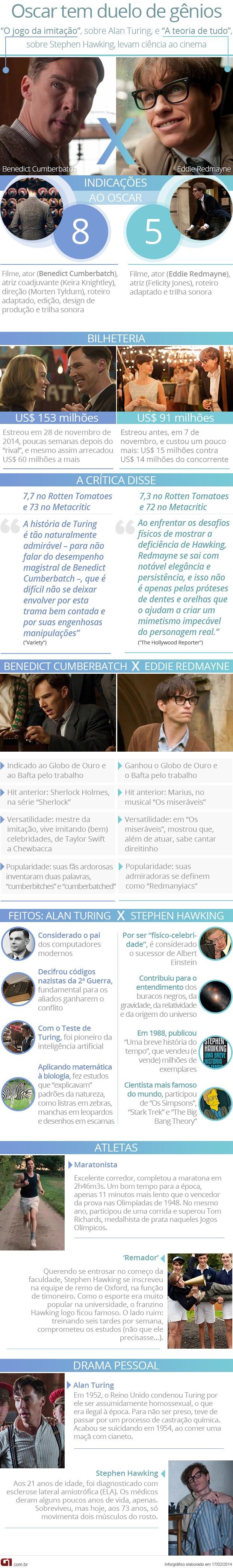 Comparação entre 'O jogo da imitação' e 'A teoria de tudo' no Oscar (Foto: Arte/G1)