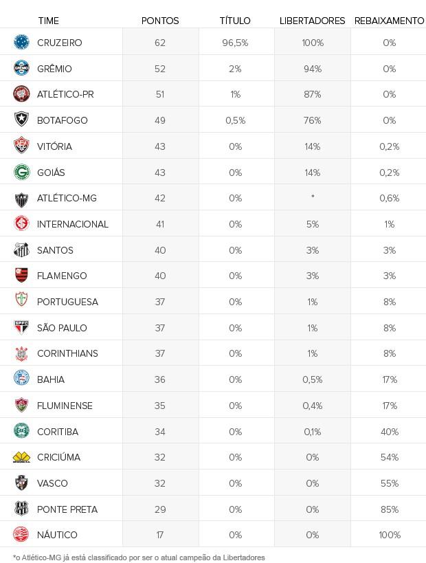 chances clubes rodada 29 (Foto: Editoria de arte / Globoesporte.com)