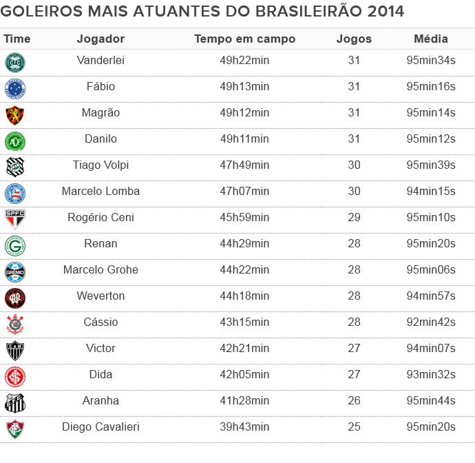Tabela Espião Estatístico Goleiros que mais atuaram no Brasileiro 2014 até a rodada 31 (Foto: Editoria de Arte)