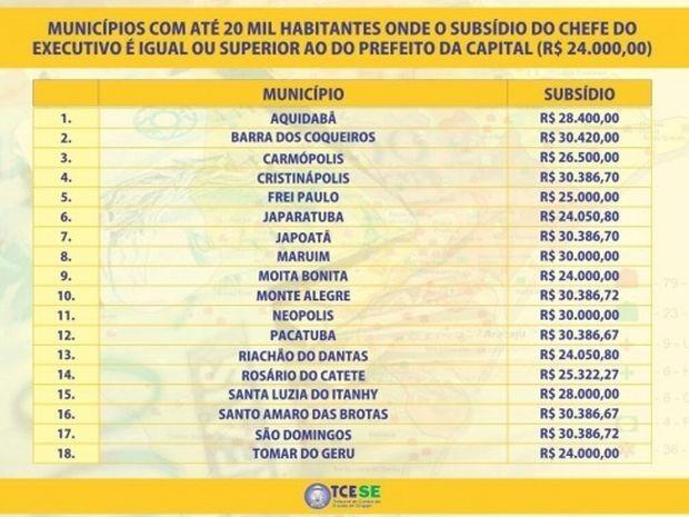 Tabela com os salários dos servidores (Foto: Ascom/TCE)