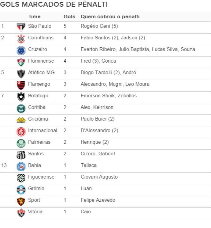 Tabela pênaltis gols marcados (Foto: Editoria de Arte)