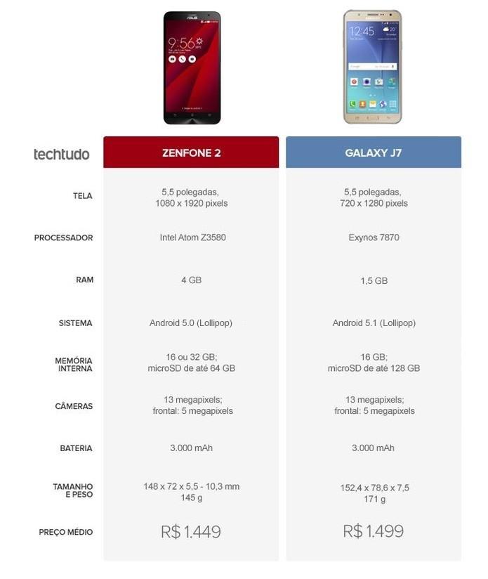 Tabela comparativa entre Zenfone 2 e Galaxy J7 (Foto: Arte/TechTudo)