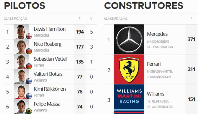 Classificação do Mundial de Pilotos da Fórmula 1 após o GP da Inglaterra (Foto: GloboEsporte.com)