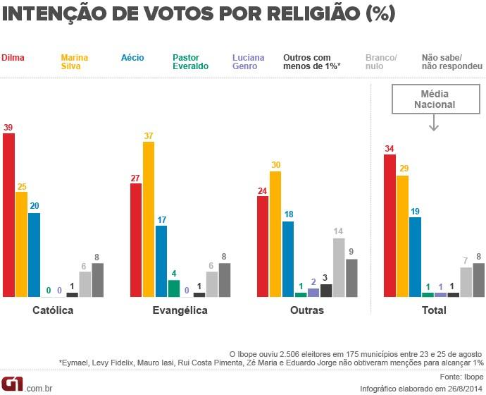 Intenção de votos por religião