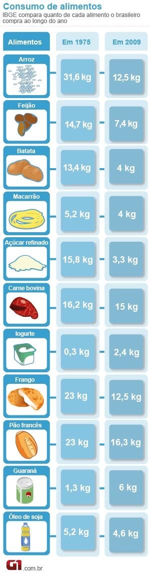 Info consumo de alimentos (Foto: arte / G1)