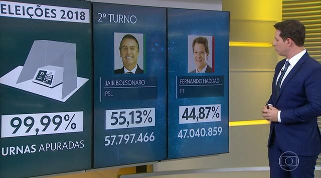 Jair Bolsonaro (PSL) é eleito presidente com mais de 57 milhões de votos