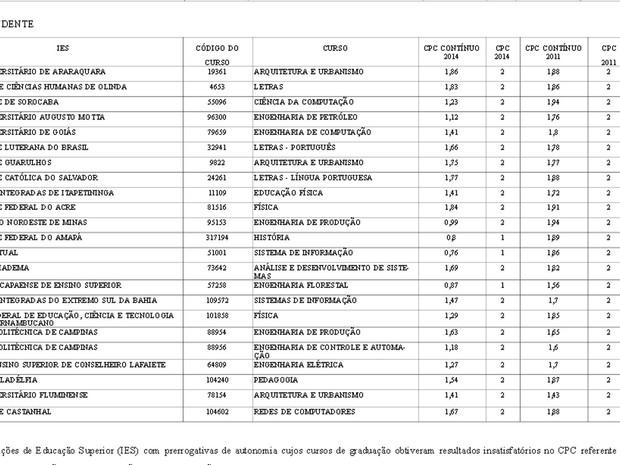Tabela de instituições avaliadas pelo MEC que tiveram cursos fechados (Foto: Reprodução / Diário Oficial)