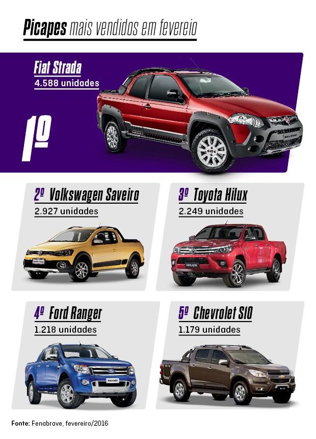 Os mais vendidos de fevereiro: Picapes (Foto: Autoesporte)