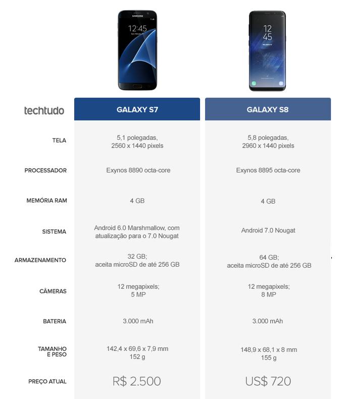 Tabela Comparativa entre Galaxy S7 e Galaxy S8 (Foto: Arte/TechTudo)