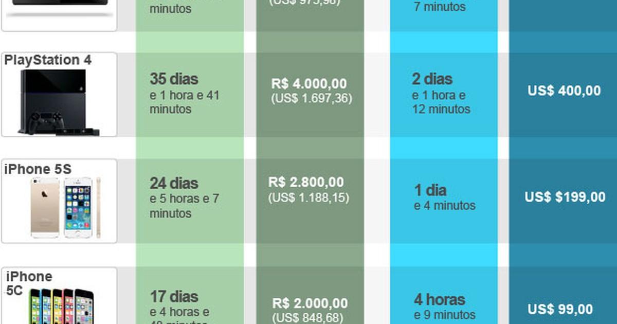 Juntos, Xbox One, PS4 e iPhone 5S custam 80 dias de trabalho no Brasil
