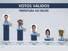 Ibope, votos válidos: Geraldo tem 45%, e João Paulo, 31%, no Recife